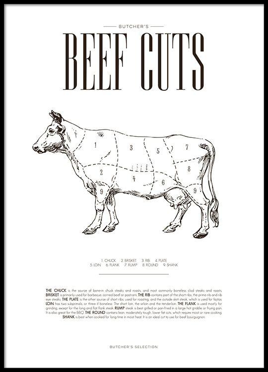 Schönes Poster für die Küche   Küchenposter mit beef chart, Teile ...